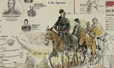 Creación del ejército de los Andes
